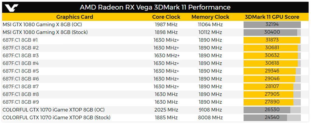 AMD Radeon RX Vega 2