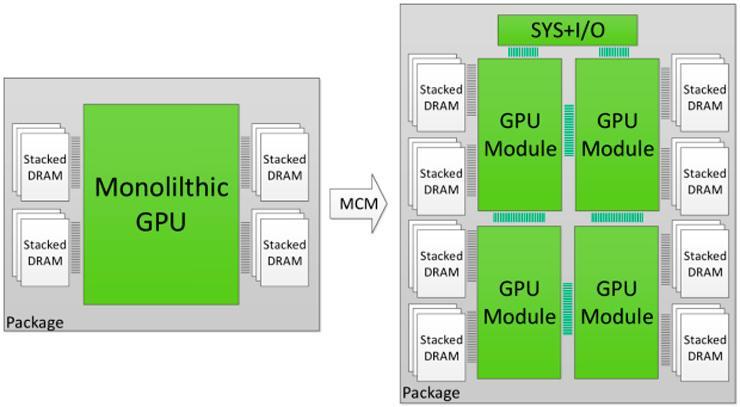 NVIDIA Multi Chip Module 3