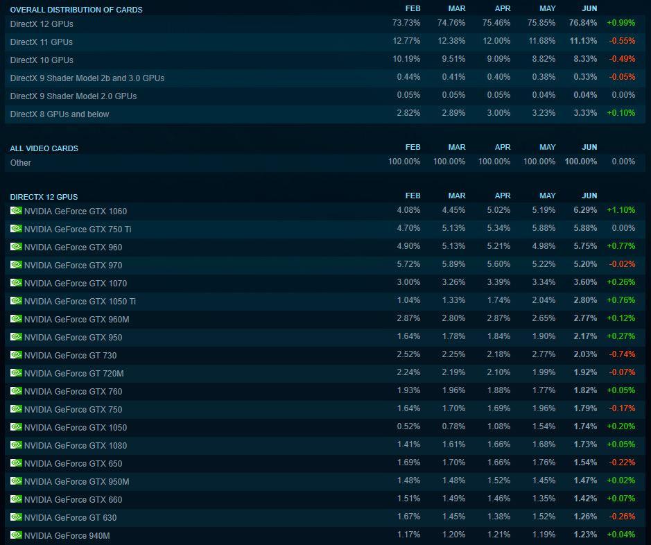 Steam Hardware Survey 2