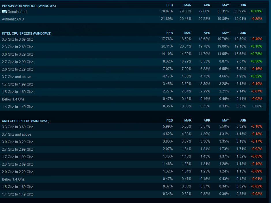 Steam Hardware Survey 3