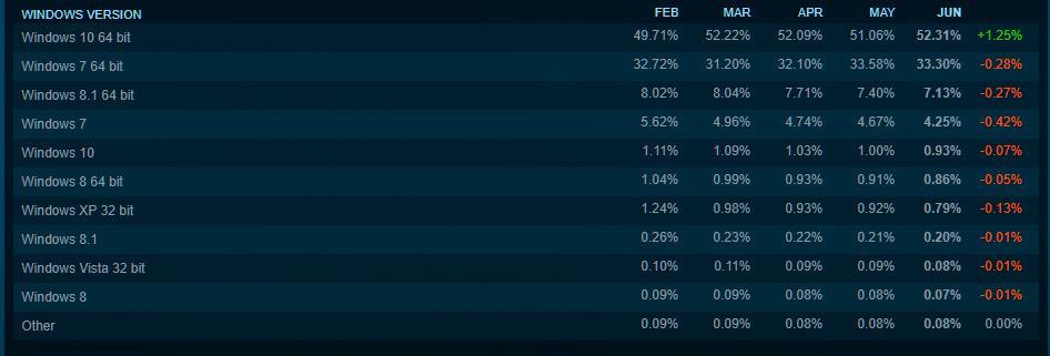 Steam Hardware Survey 6
