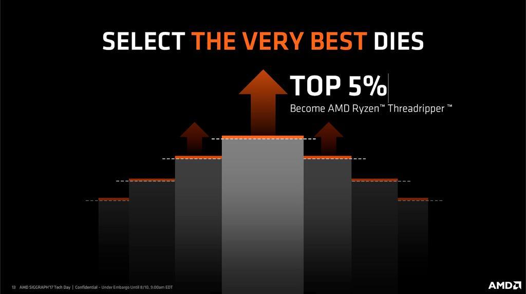 AMD Threadripper best dies