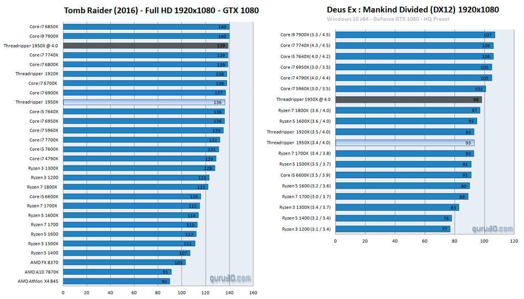 AMD Threadripper review 3