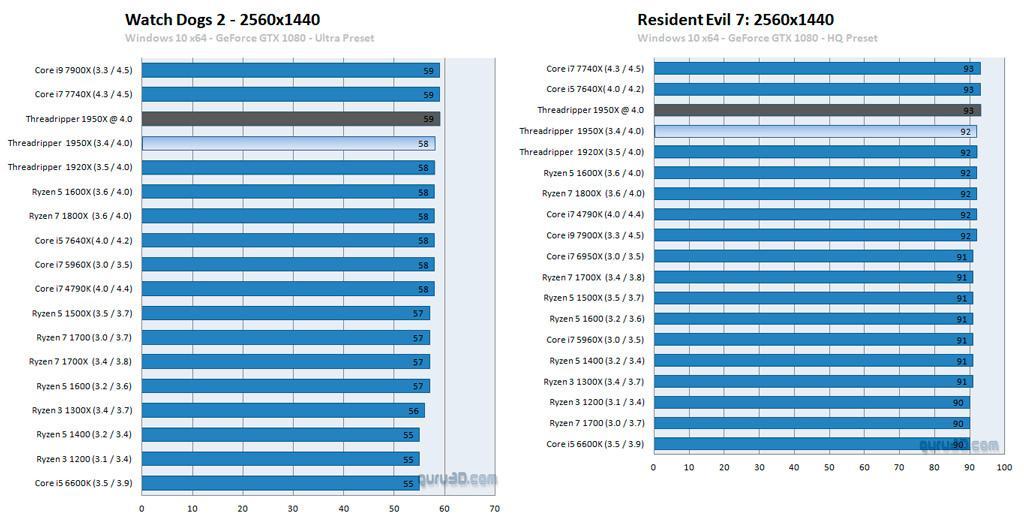 AMD Threadripper review 4