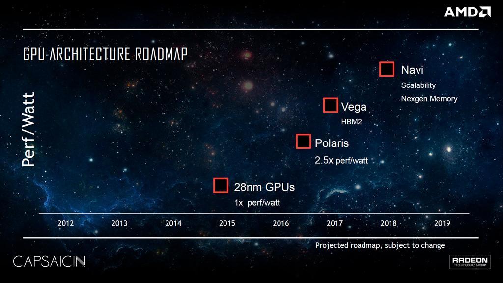 Кое-какие подробности о следующем поколении видеокарт AMD Navi