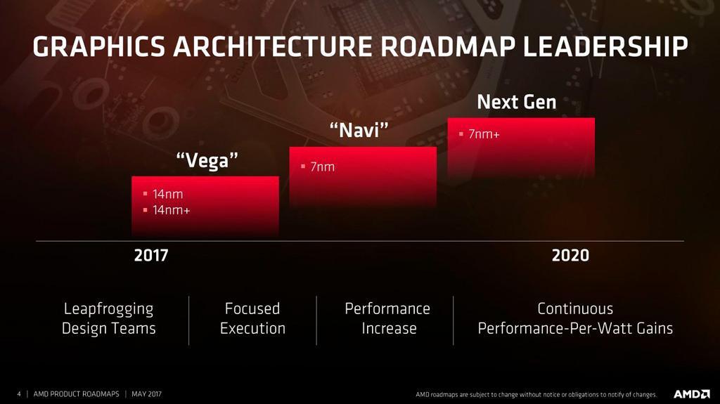 AMD Navi 2