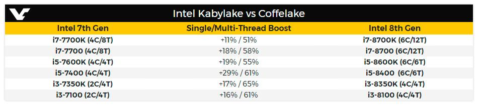 Intel Kaby Lake vs Coffe Lake 1
