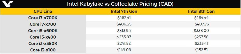 Intel 8 th gen price 3