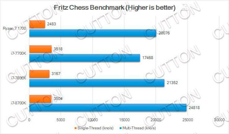 Intel Core i7 8700K 2