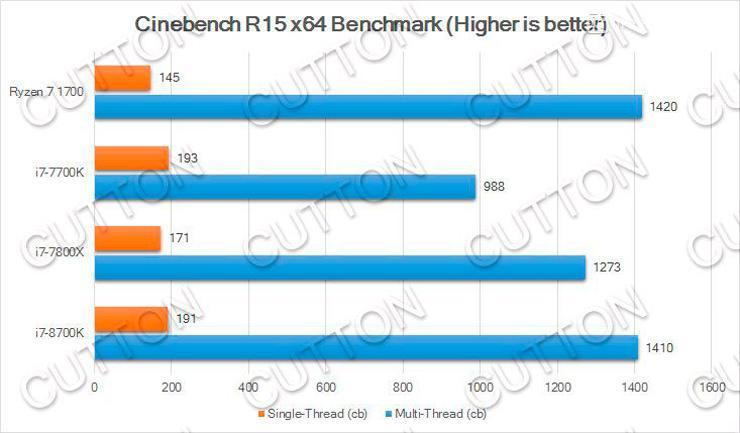 Intel Core i7 8700K 3