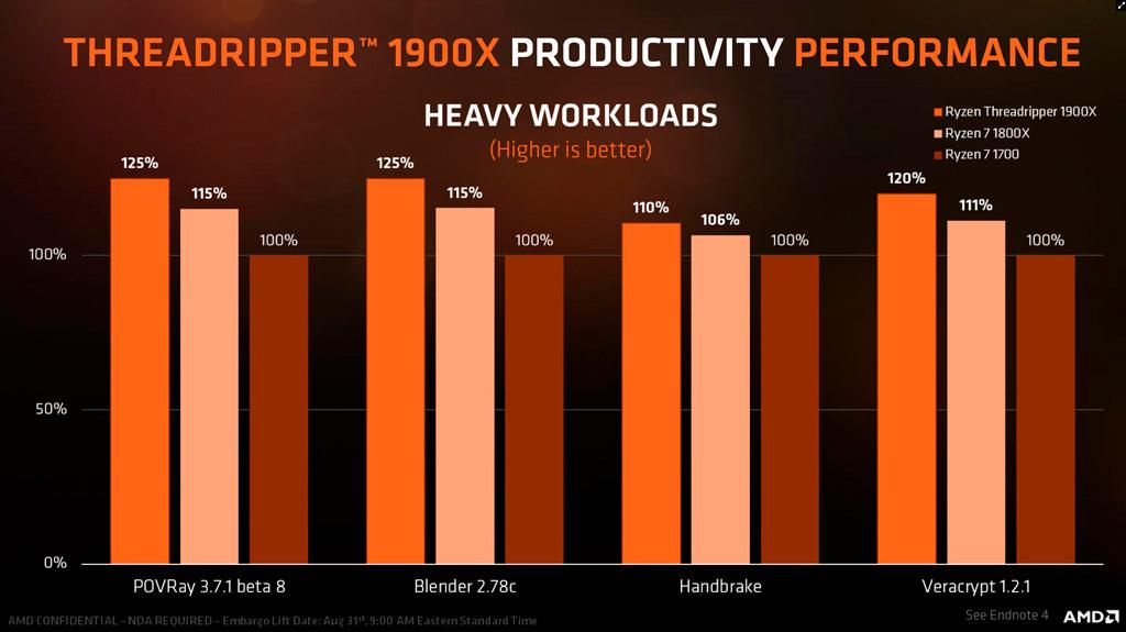 AMD Ryzen Threadripper 1900X 4