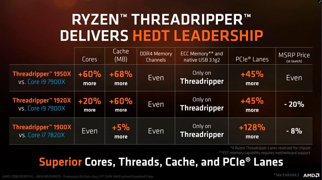 AMD Ryzen Threadripper 1900X 6