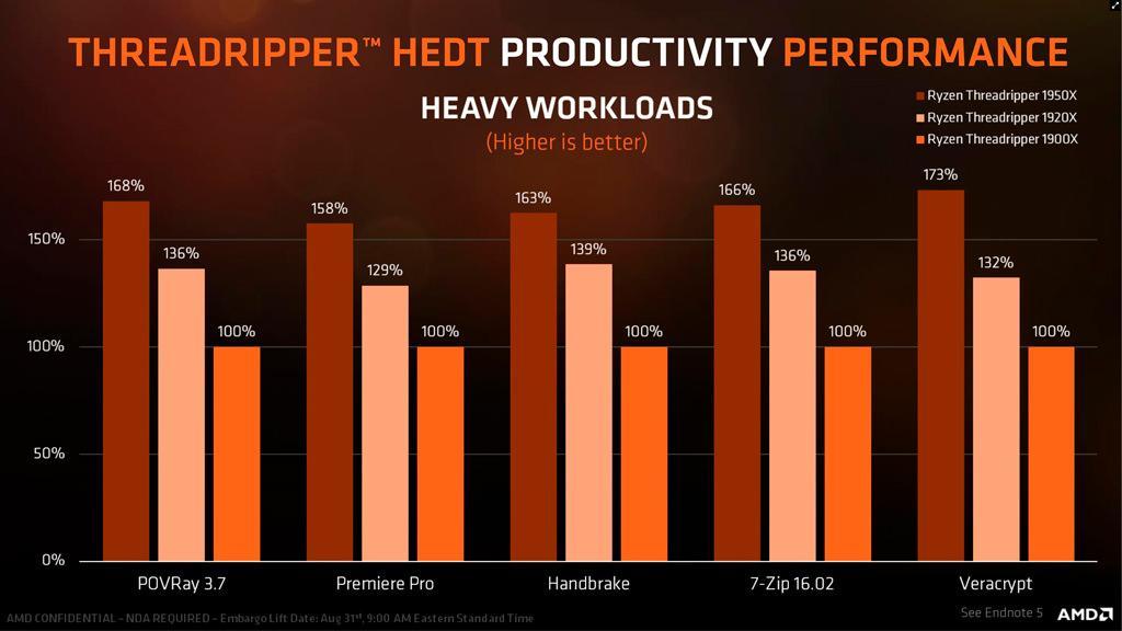AMD Ryzen Threadripper 1900X 8