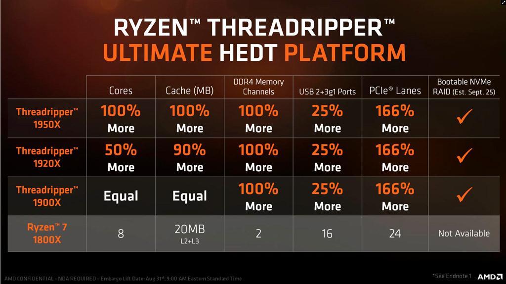 AMD Ryzen Threadripper 1900X 9