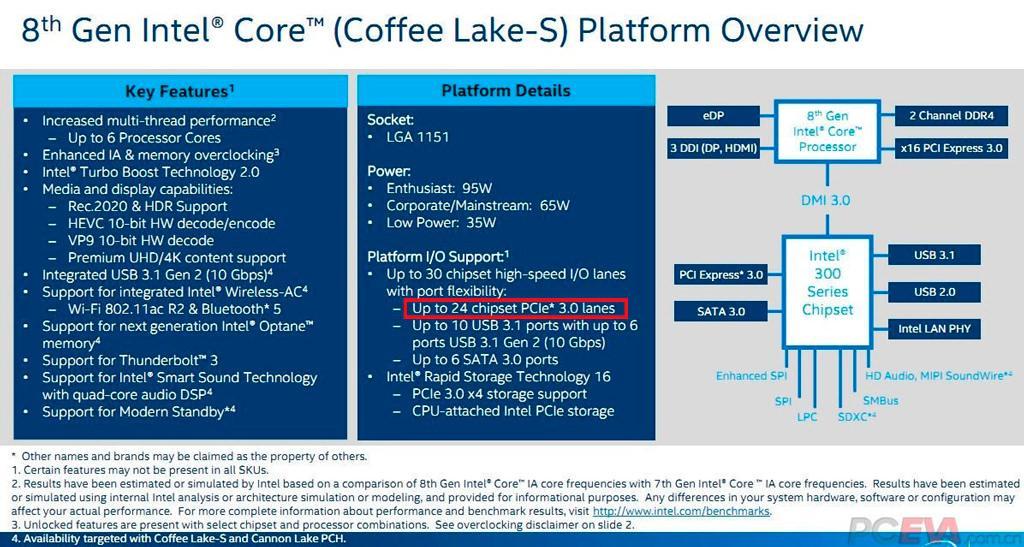 Подробности о чипсете Intel Z370, или чем Z370 отличается от Z270