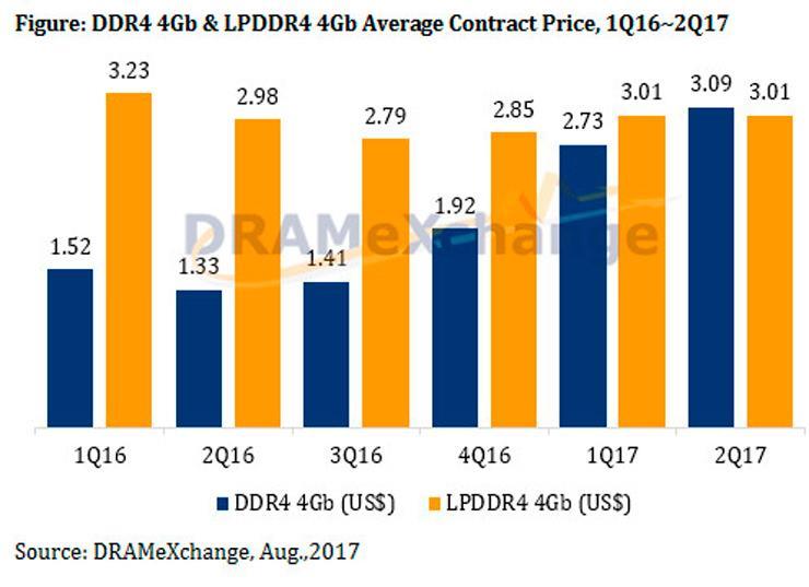 DRAM DRAMeXchange price up 2