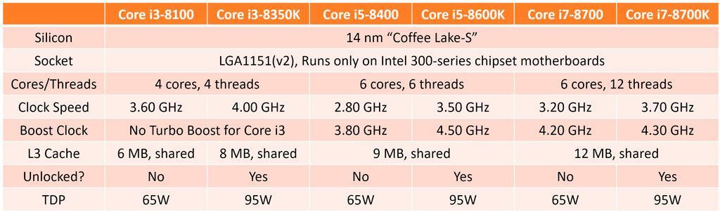 Intel Coffee Lake core i3 1