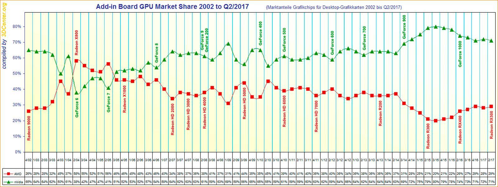 GPU Market Share 2017 1