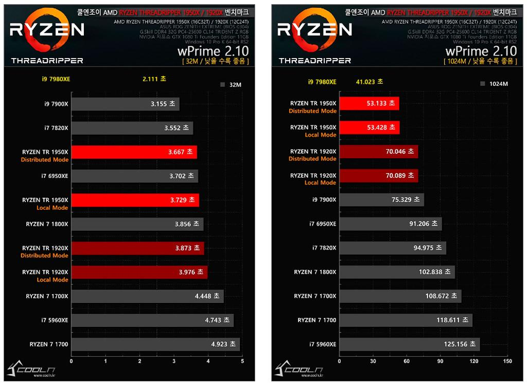 Intel Core i9 7980XE tests 3
