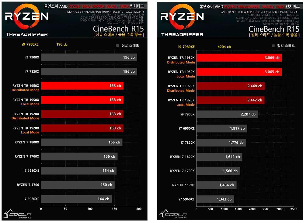 Intel Core i9 7980XE tests 5