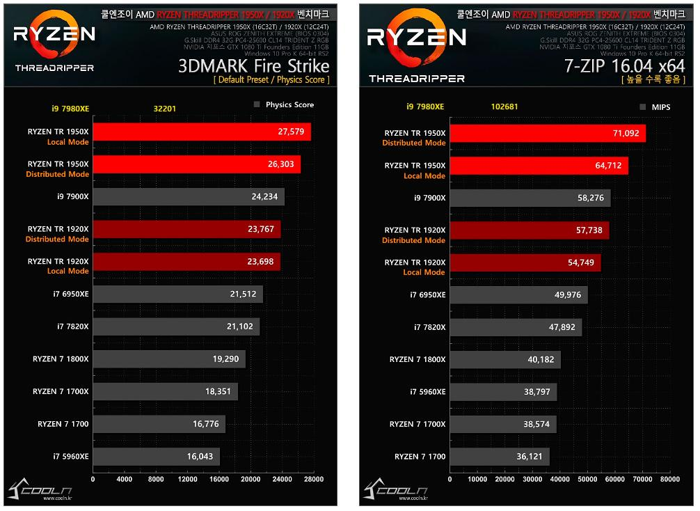 Intel Core i9 7980XE tests 6