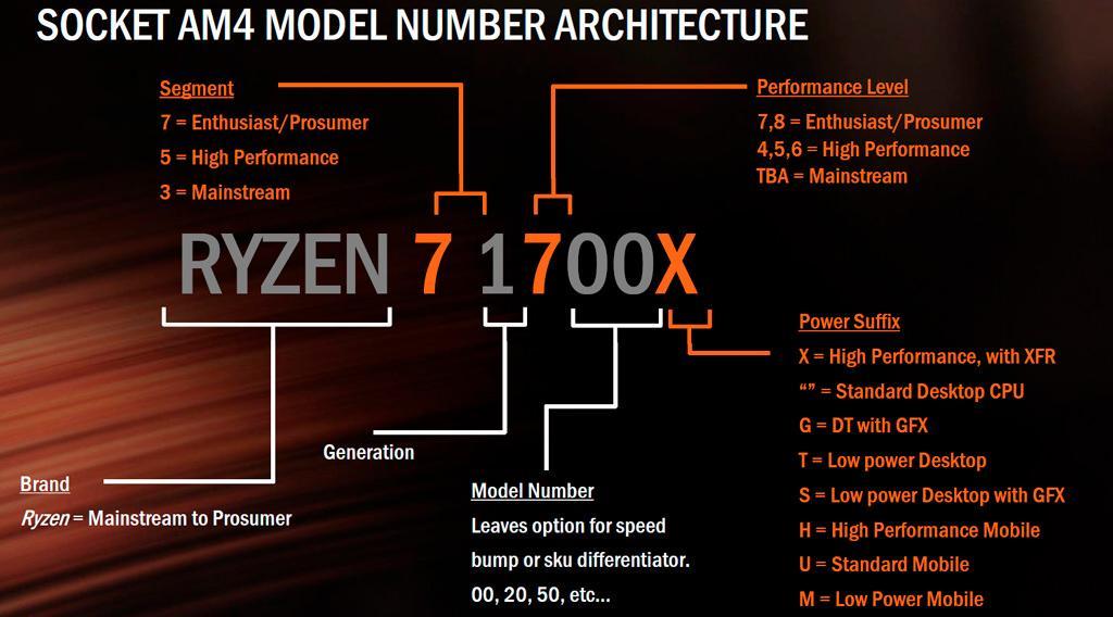 AMD Ryzen Vega 12nm 2