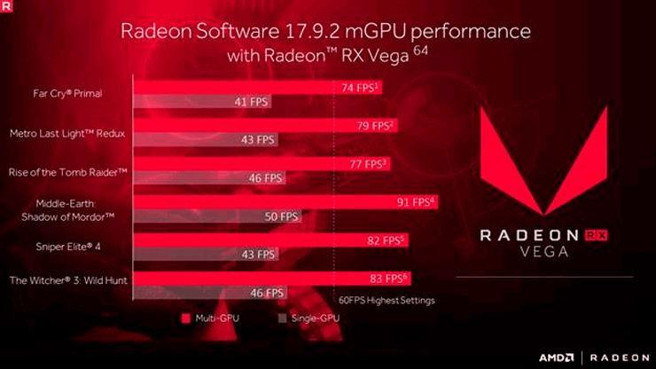 Драйвер AMD Crimson ReLive обновлен (17.9.2). Добавлена поддержка CrossFire-связок из карт Vega