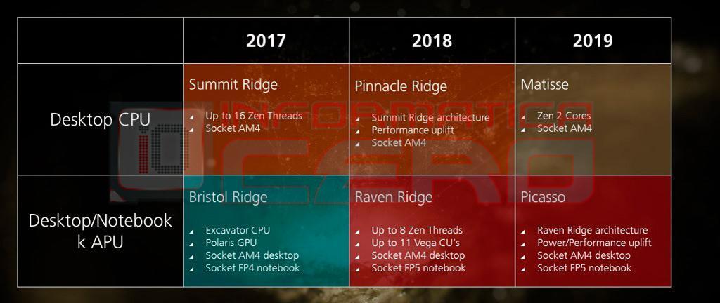 Целая пачка слухов: AMD Zen 2, Matisse, Picasso, Vega 20 и Ryzen 5 PRO Mobile