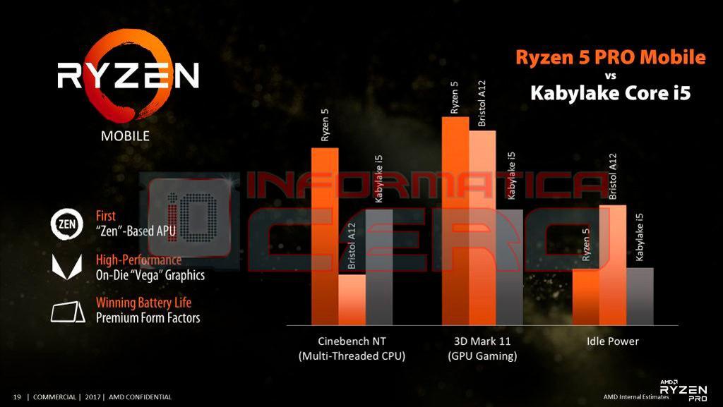 AMD Zen 2 Matisse Picasso Vega 20 2