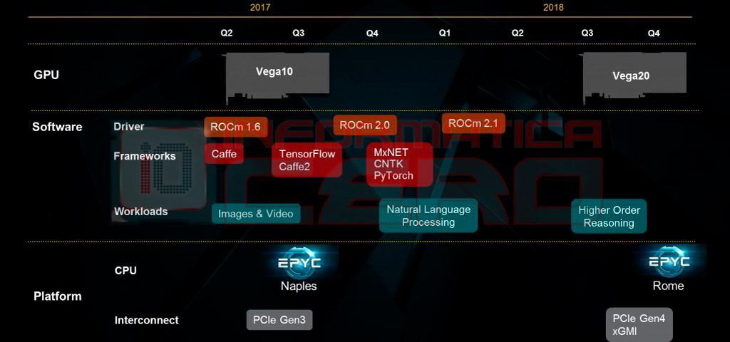 AMD Zen 2 Matisse Picasso Vega 20 3