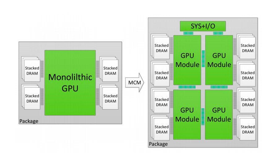 MCM GPU AMD 1