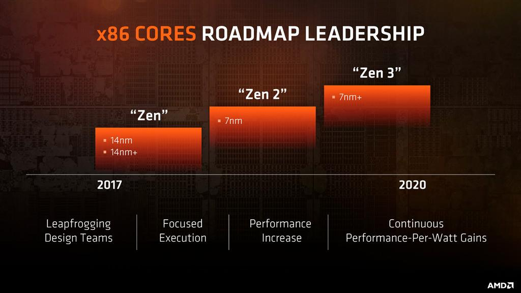 AMD Zen2 2