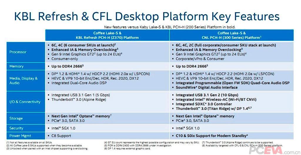 Intel Z390 2