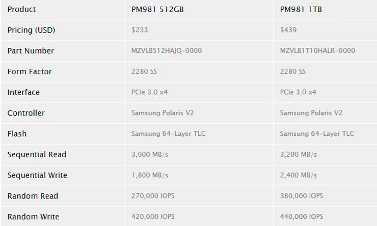 Samsung PM981 3