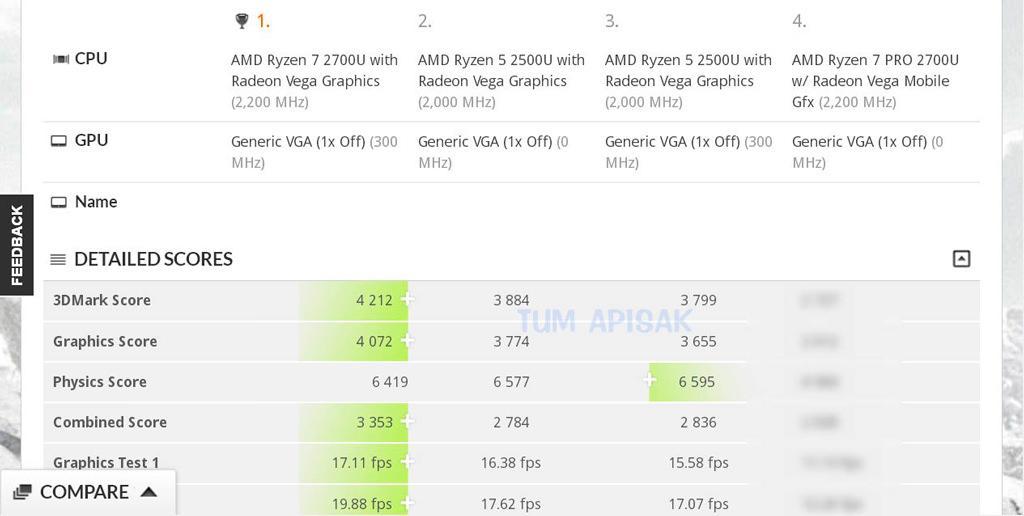 Гибридный AMD Ryzen 7 2700U протестирован в 3DMark 11. Любопытненький результат