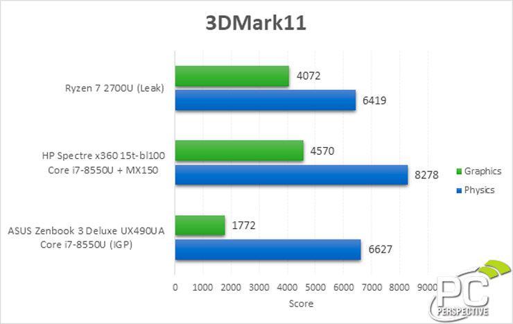 AMD Ryzen 7 2700U 3dmark 11 2
