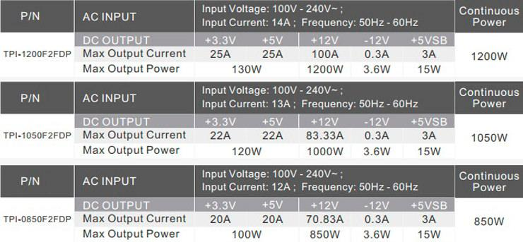 Thermaltake Toughpower iRGB Plus 2