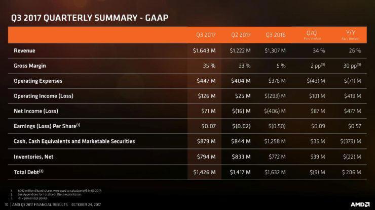 AMD Finance Q3 2017 2