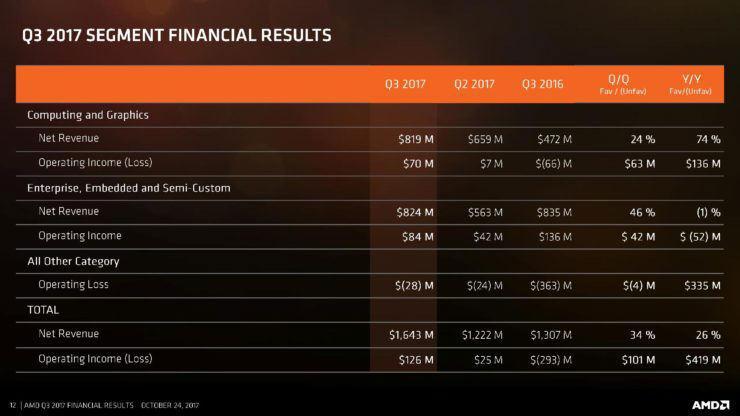 AMD Finance Q3 2017 3