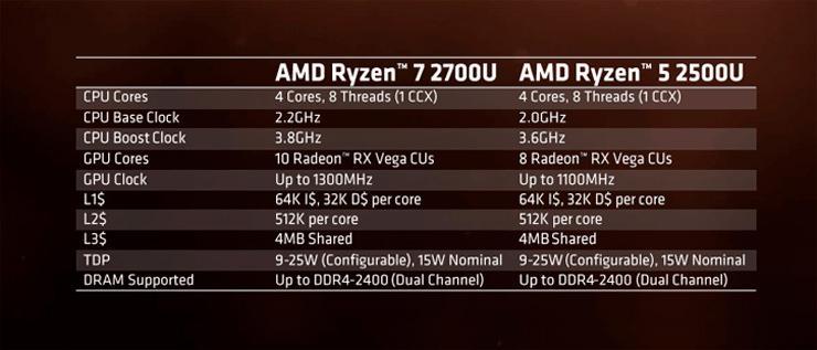 AMD Ryzen 7 2700U Ryzen 5 2500U 3