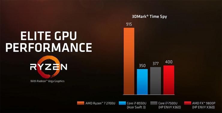 AMD Ryzen 7 2700U Ryzen 5 2500U 4