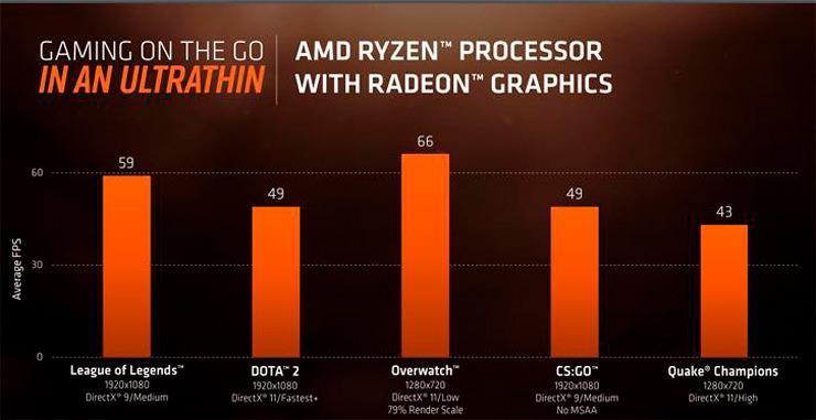 AMD Ryzen 7 2700U Ryzen 5 2500U 5
