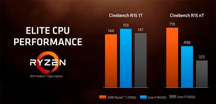 AMD Ryzen 7 2700U Ryzen 5 2500U 6