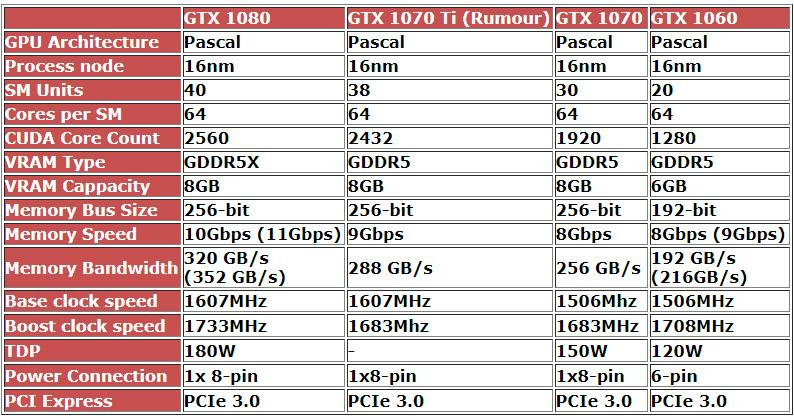 NVIDIA GeForce GTX 1070 Ti 1