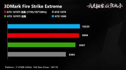 GeForce GTX 1070 Ti в разгоне чуть медленнее GTX 1080