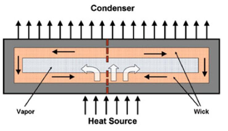 3D Intrachip Cooling Technology 3