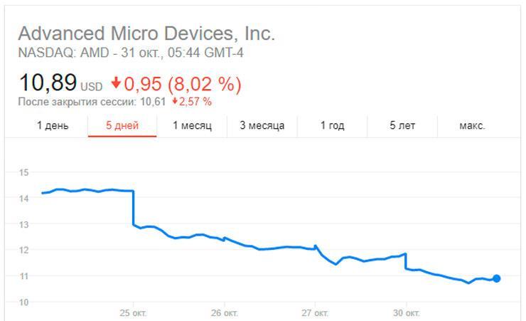 Курс акций AMD продолжает падать
