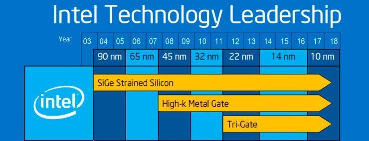 Intel 10 nm 1