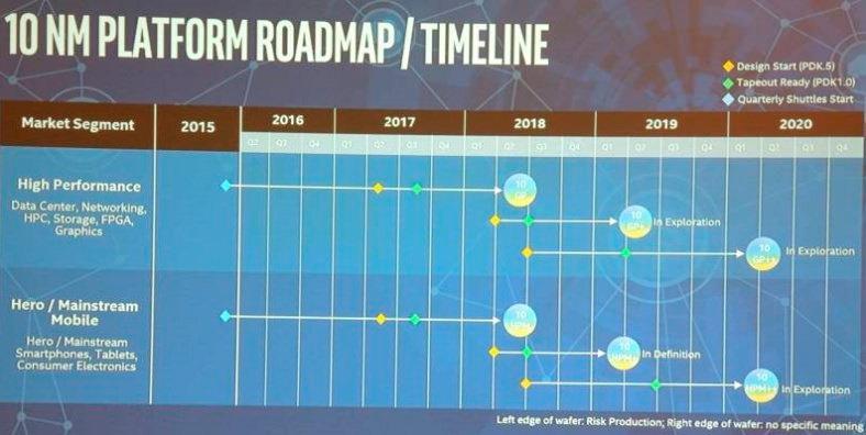 Intel 10 nm 2