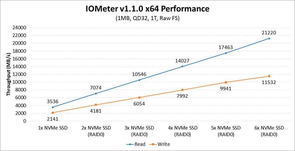 AMD X399 NVMe RAID 2